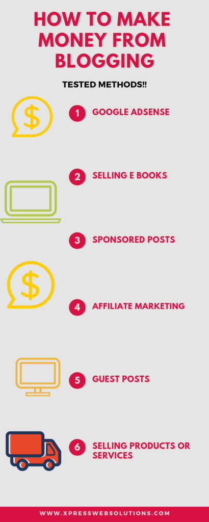 How to earn from Blogging infographics